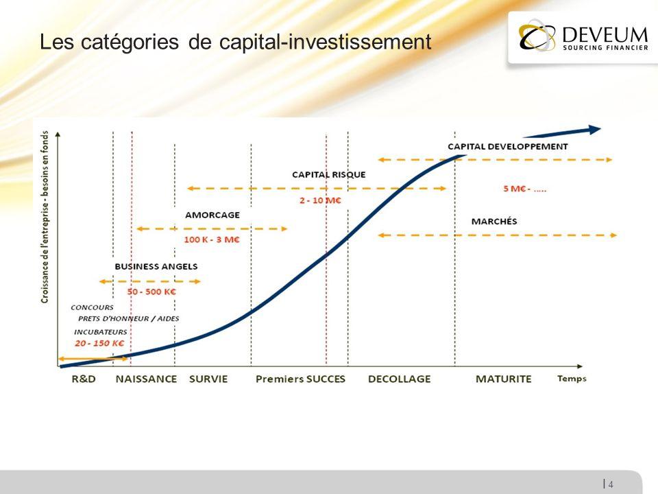 Les catégories de capital-investissement