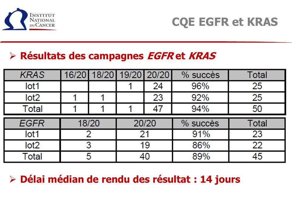 CQE EGFR et KRAS Résultats des campagnes EGFR et KRAS