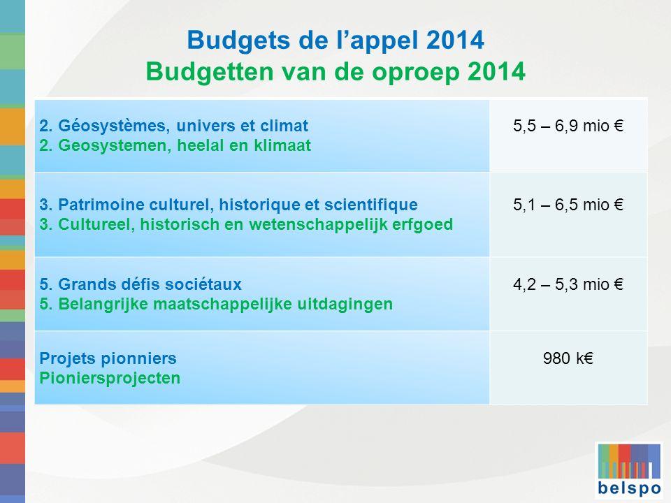 Budgets de l'appel 2014 Budgetten van de oproep 2014