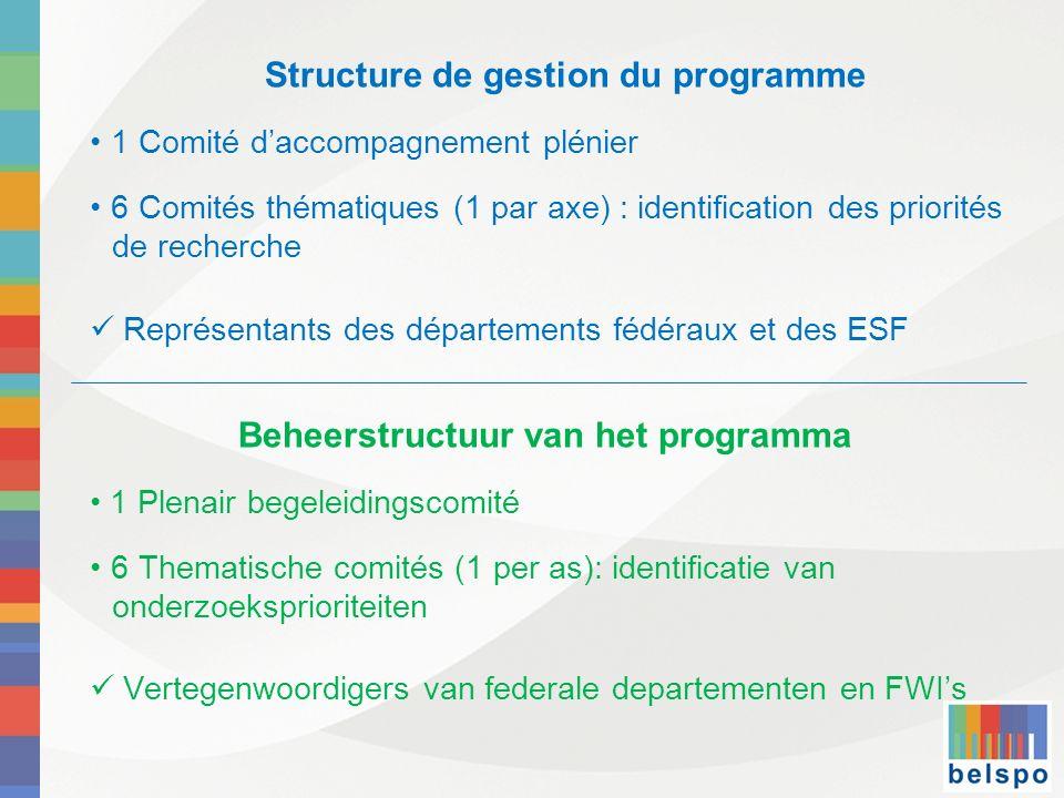 Structure de gestion du programme Beheerstructuur van het programma