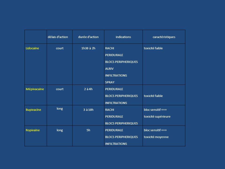 délais d action. durée d action. indications. caractéristiques. Lidocaïne. court. 1h30 à 2h.