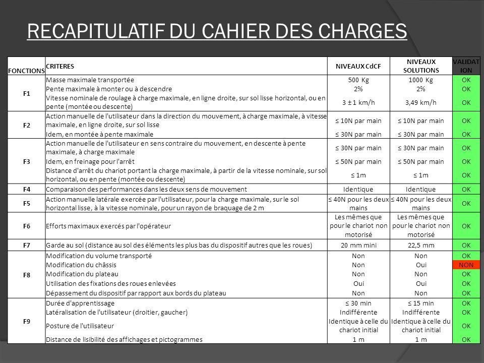 RECAPITULATIF DU CAHIER DES CHARGES