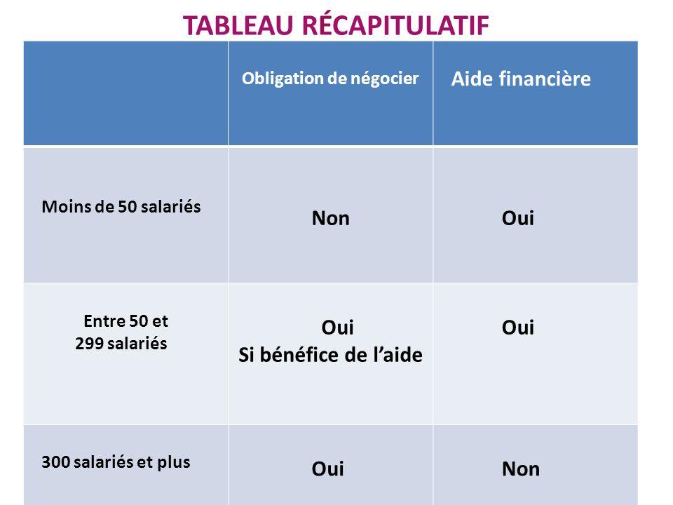 TABLEAU RÉCAPITULATIF