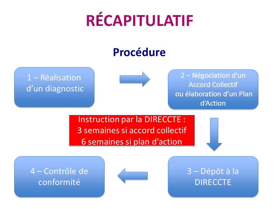 RÉCAPITULATIF Procédure 1 – Réalisation d'un diagnostic