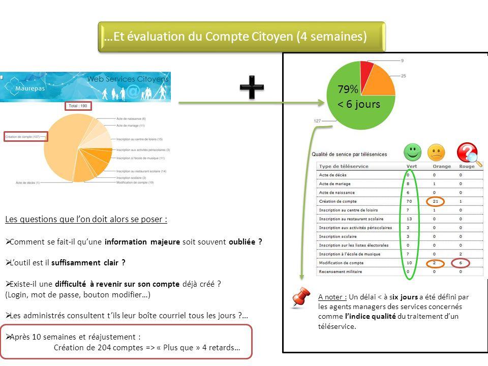 …Et évaluation du Compte Citoyen (4 semaines)