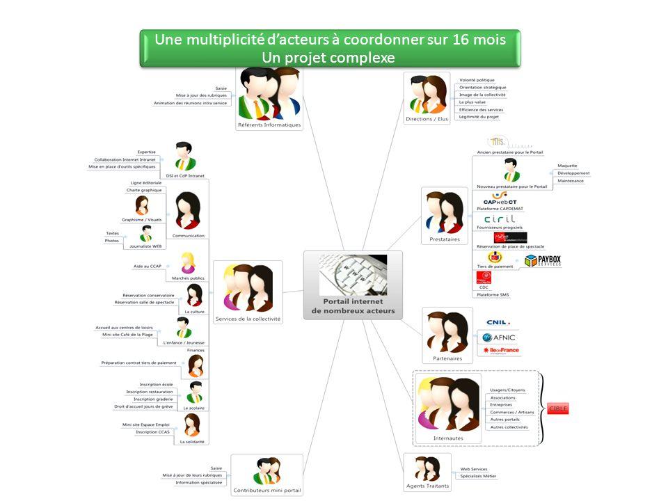 Une multiplicité d'acteurs à coordonner sur 16 mois Un projet complexe
