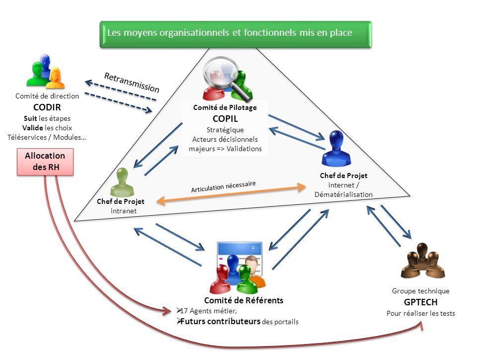 Les moyens organisationnels et fonctionnels mis en place