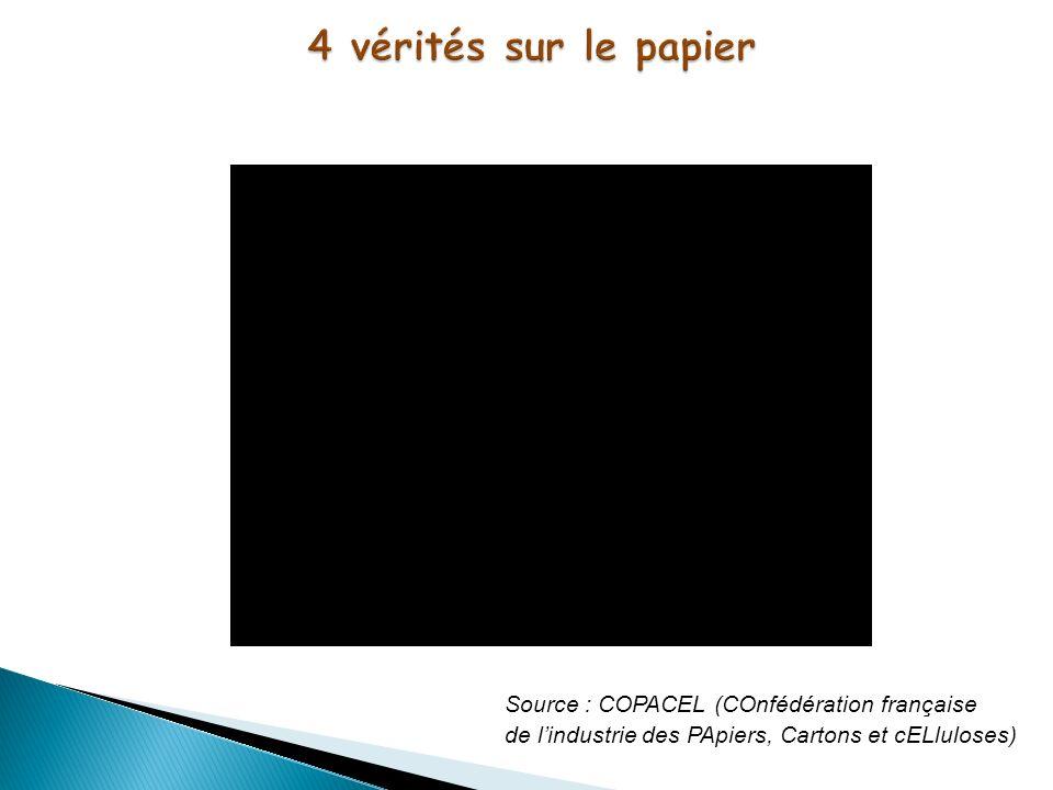 4 vérités sur le papier Source : COPACEL (COnfédération française de l'industrie des PApiers, Cartons et cELluloses)