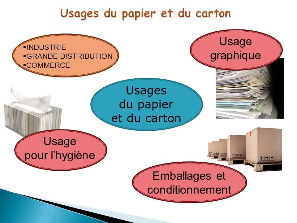 Usages du papier et du carton