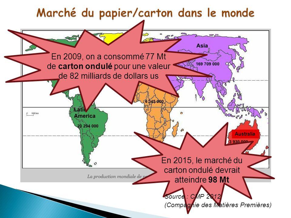 Marché du papier/carton dans le monde