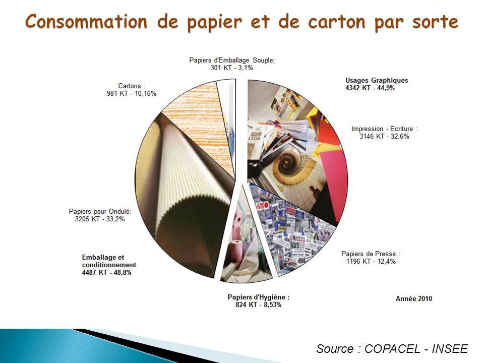 Consommation de papier et de carton par sorte