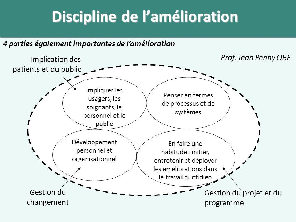 Discipline de l'amélioration