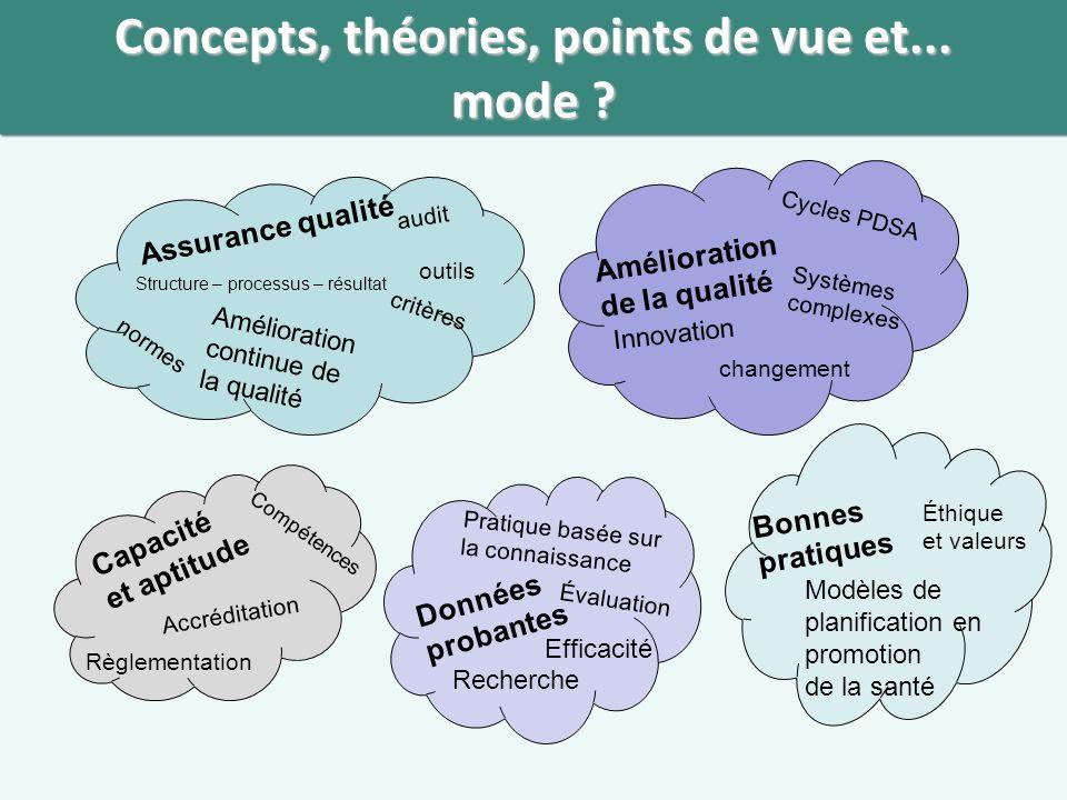 Concepts, théories, points de vue et... mode