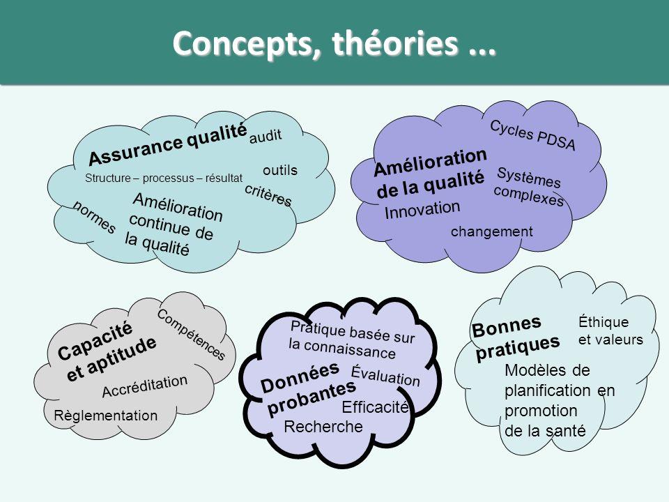 Concepts, théories ... Assurance qualité Amélioration de la qualité