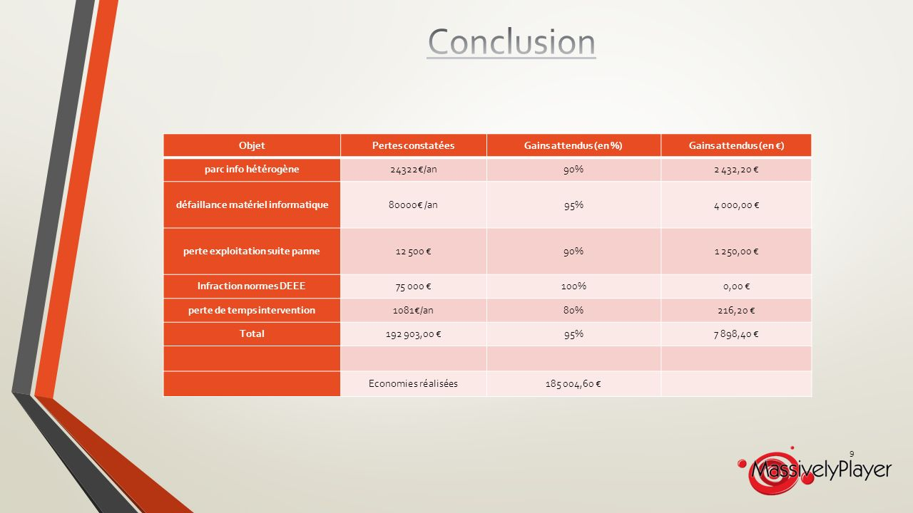 Conclusion CLAIRE Objet Pertes constatées Gains attendus (en %)