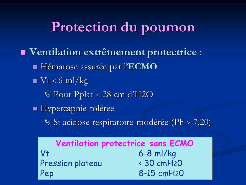 Ventilation protectrice sans ECMO