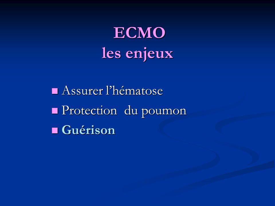 ECMO les enjeux Assurer l'hématose Protection du poumon Guérison