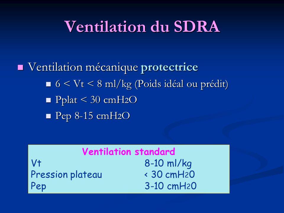 Ventilation du SDRA Ventilation mécanique protectrice