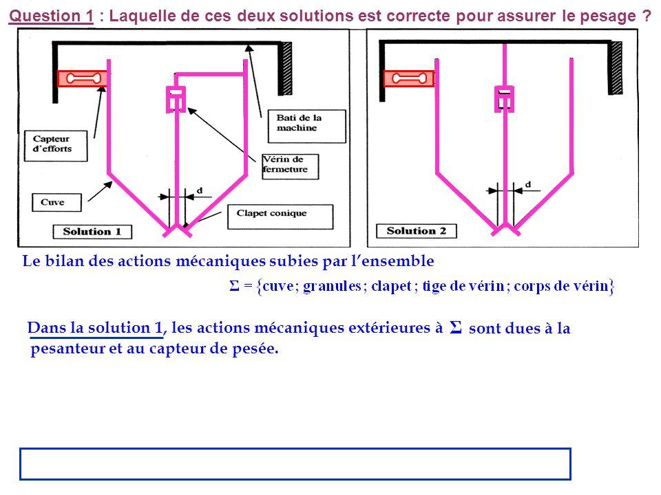 Le bilan des actions mécaniques subies par l'ensemble