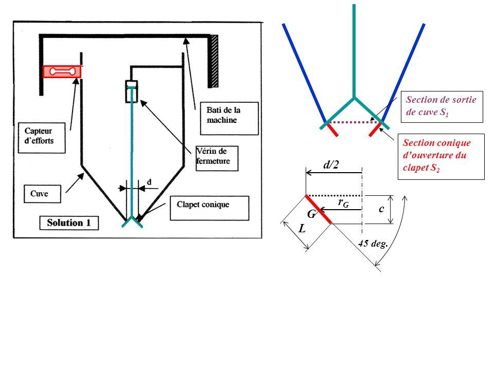 d/2 rG c G L Section de sortie de cuve S1