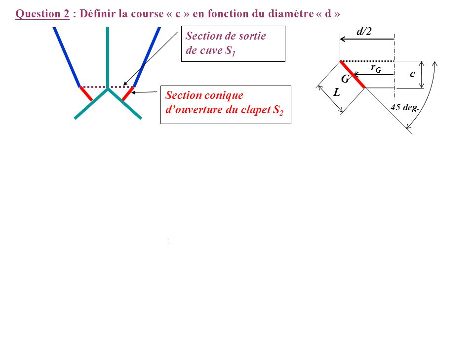 Question 2 : Définir la course « c » en fonction du diamètre « d » d/2