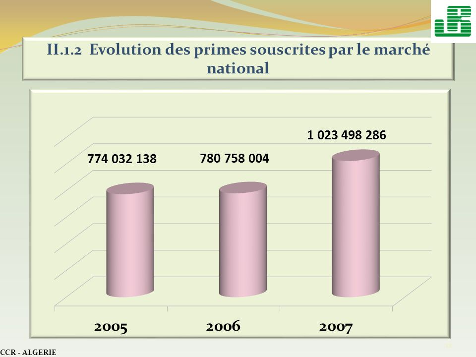 II.1.2 Evolution des primes souscrites par le marché national