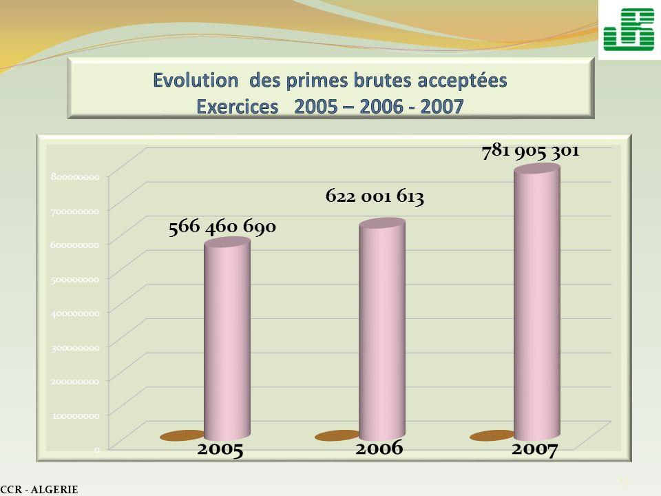 Evolution des primes brutes acceptées Exercices 2005 – 2006 - 2007