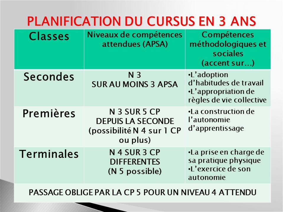 PLANIFICATION DU CURSUS EN 3 ANS