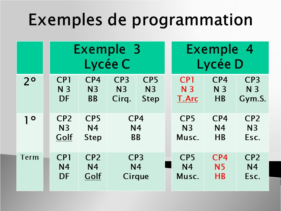 Exemples de programmation