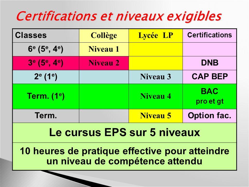 Le cursus EPS sur 5 niveaux