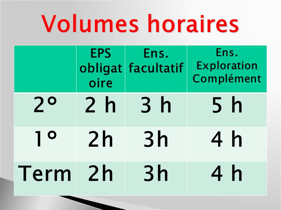Volumes horaires 2° 2 h 3 h 5 h 1° 2h 3h 4 h Term EPS obligatoire Ens.