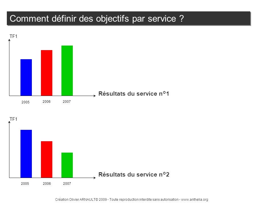 Comment définir des objectifs par service