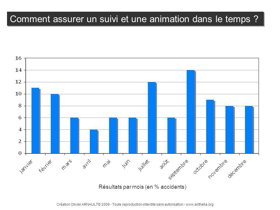 Résultats par mois (en % accidents)