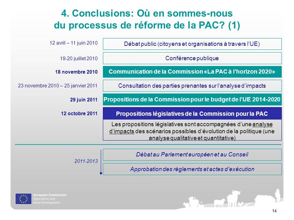 4. Conclusions: Où en sommes-nous du processus de réforme de la PAC