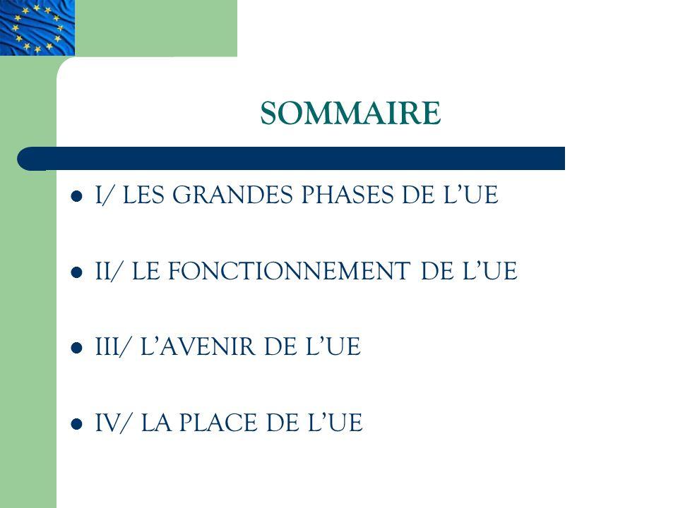 SOMMAIRE I/ LES GRANDES PHASES DE L'UE II/ LE FONCTIONNEMENT DE L'UE