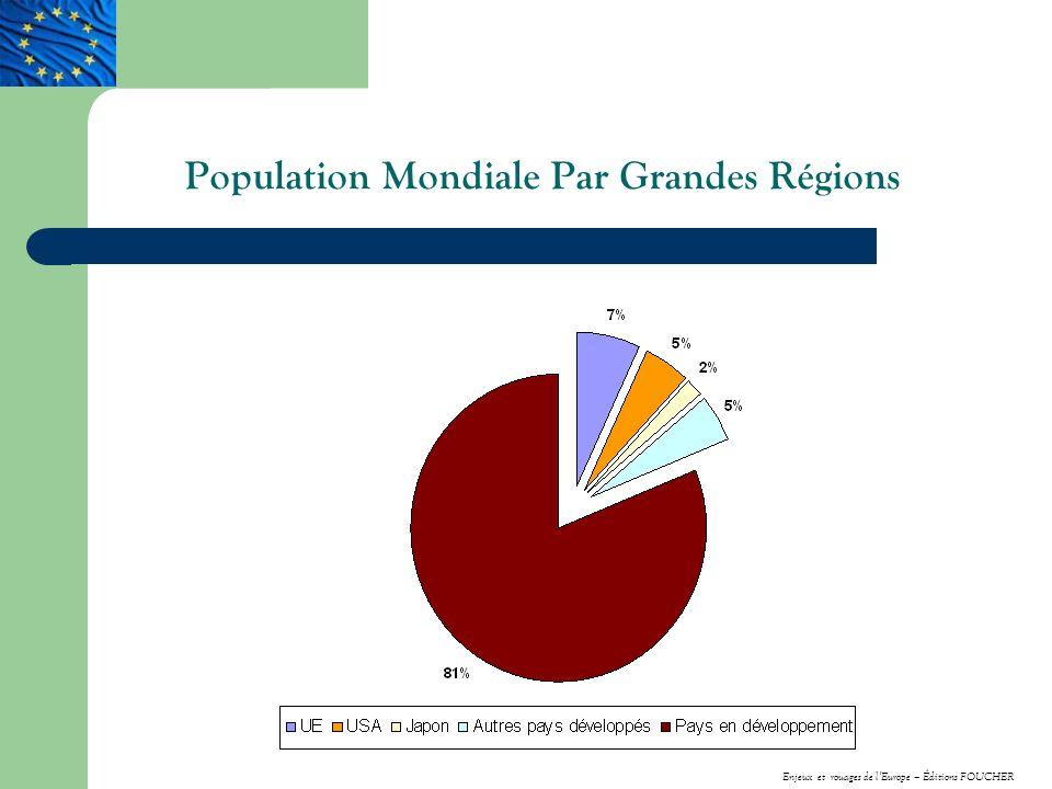 Population Mondiale Par Grandes Régions