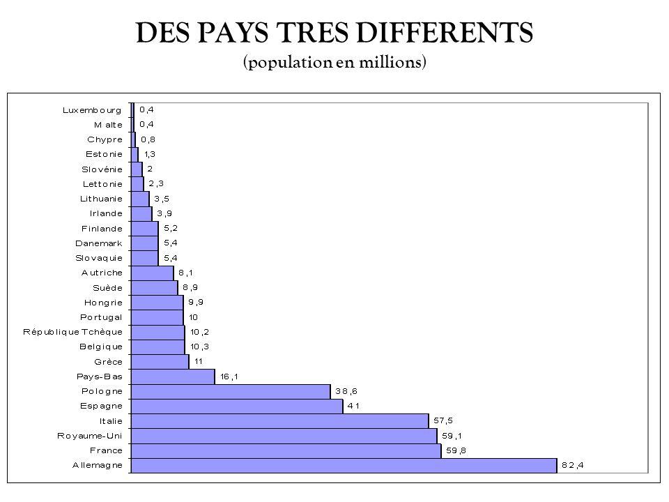 DES PAYS TRES DIFFERENTS (population en millions)