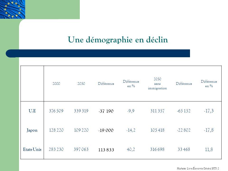 Une démographie en déclin