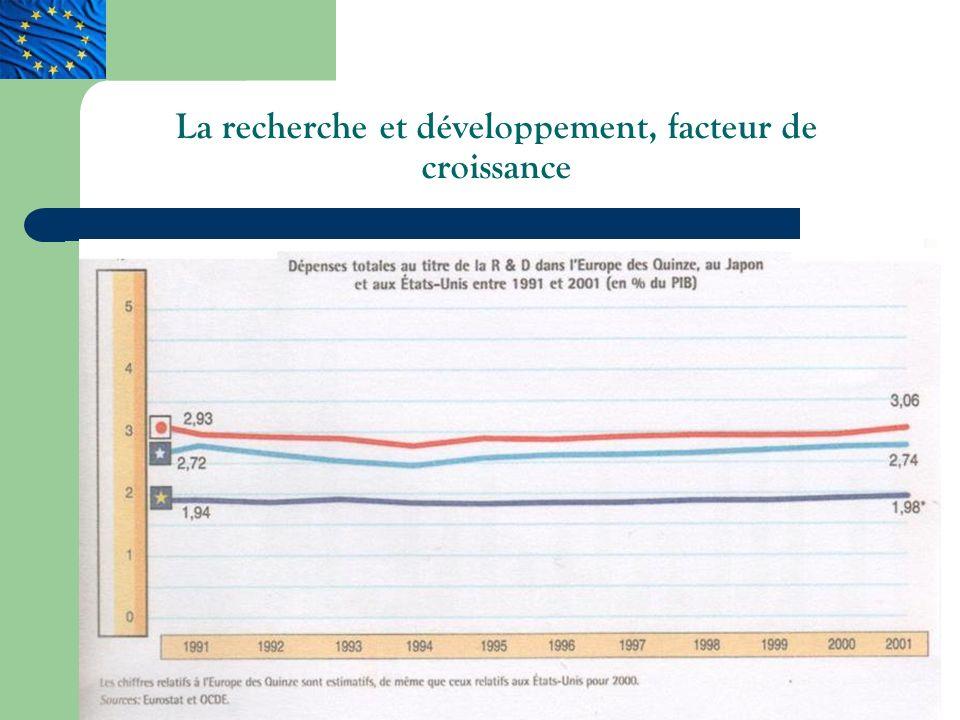 La recherche et développement, facteur de croissance