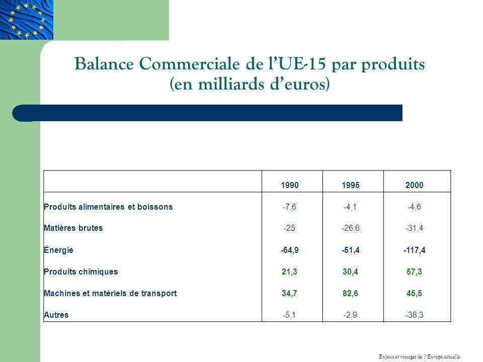 Balance Commerciale de l'UE-15 par produits (en milliards d'euros)