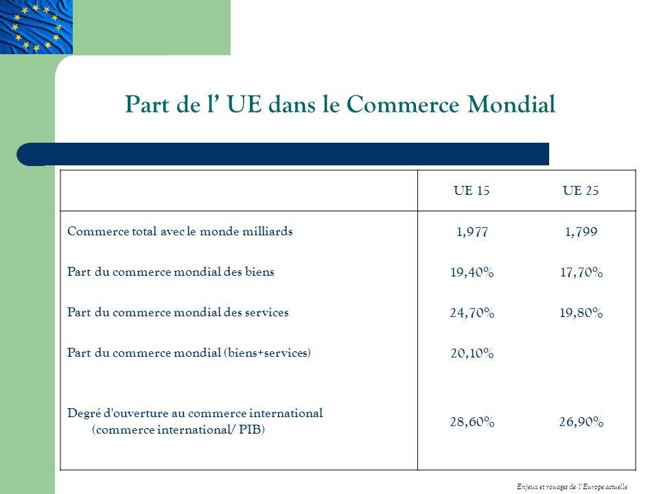 Part de l' UE dans le Commerce Mondial