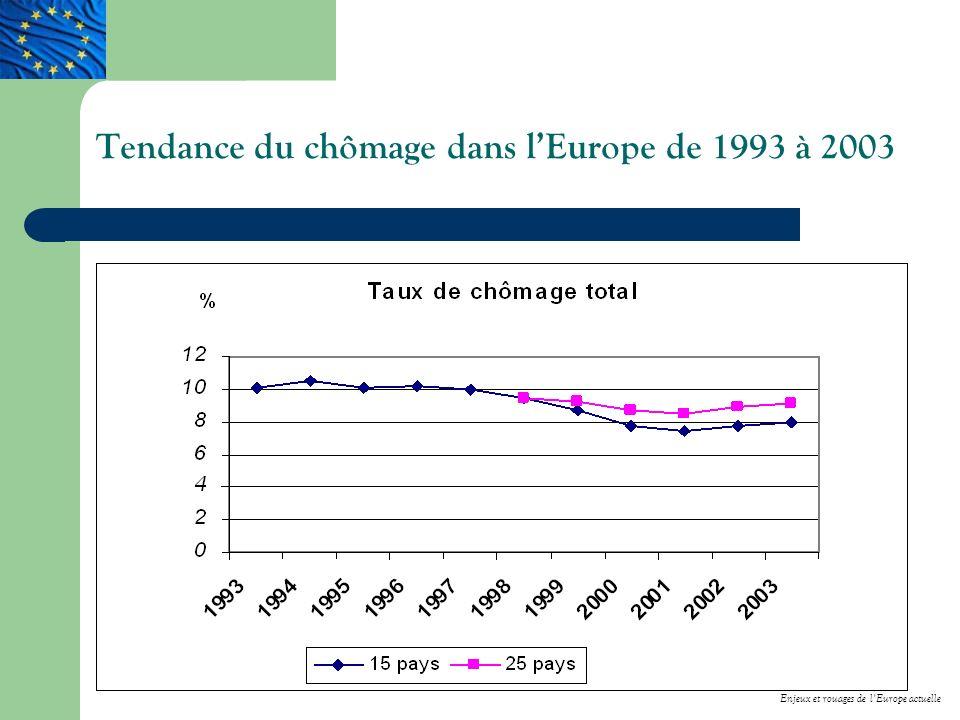 Tendance du chômage dans l'Europe de 1993 à 2003