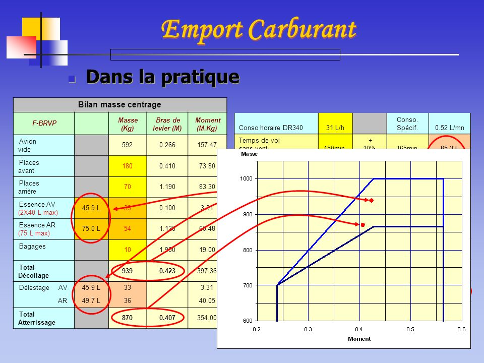 Emport Carburant Dans la pratique Bilan masse centrage F-BRVP