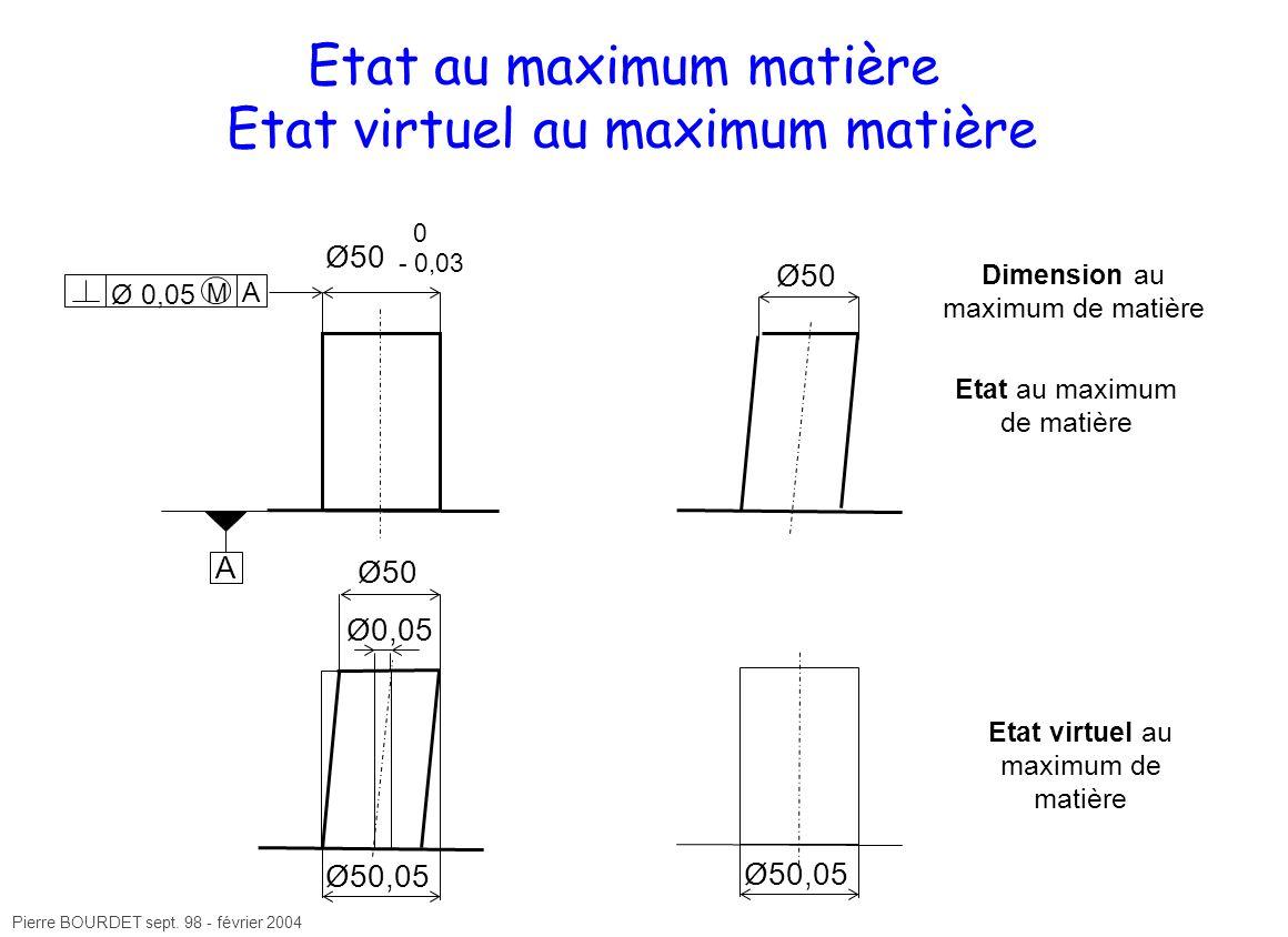Etat au maximum matière Etat virtuel au maximum matière