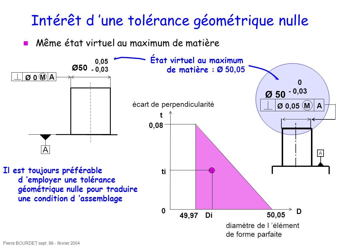 Intérêt d 'une tolérance géométrique nulle