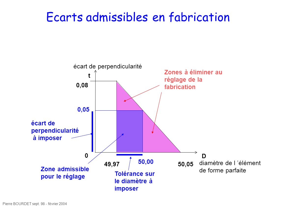 Ecarts admissibles en fabrication
