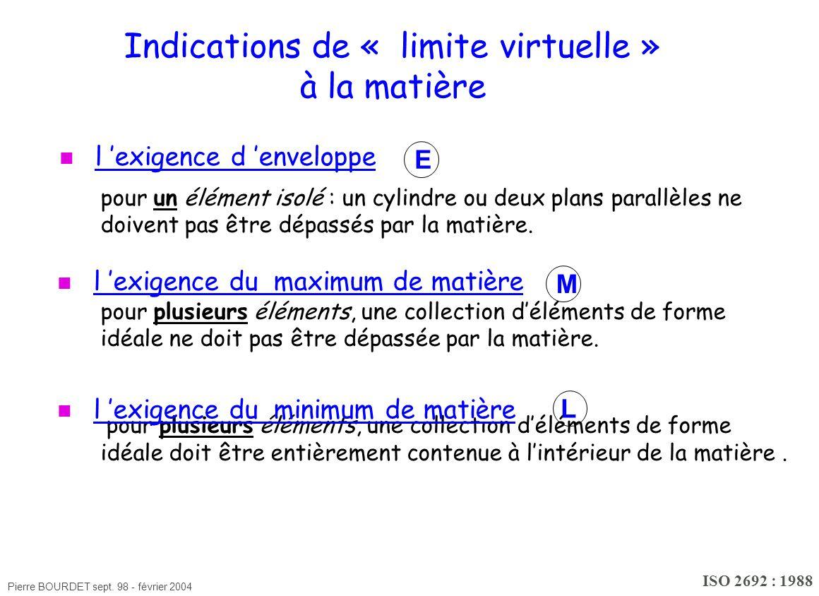 Indications de « limite virtuelle » à la matière