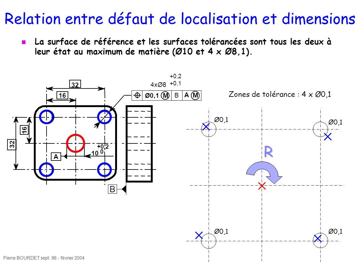 Relation entre défaut de localisation et dimensions