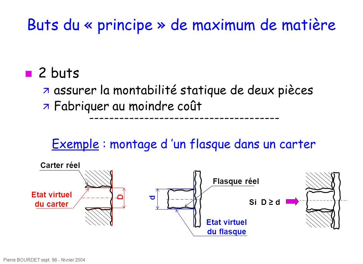Buts du « principe » de maximum de matière