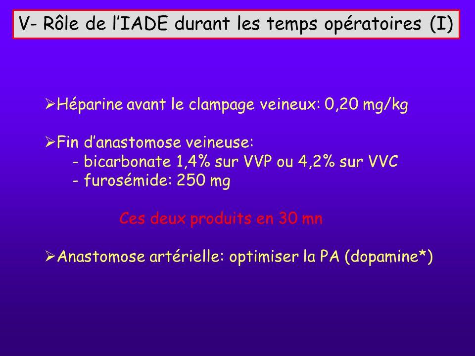 V- Rôle de l'IADE durant les temps opératoires (I)